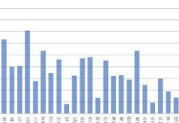 乃木フェス 4番目の光イベの結果をグラフ化